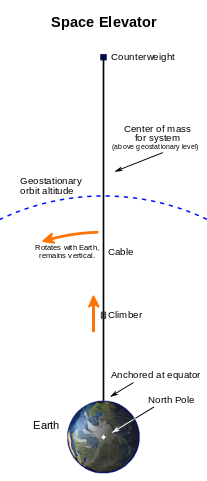 207px-space_elevator_structural_diagram-corrected_for_scalecmetc-svg